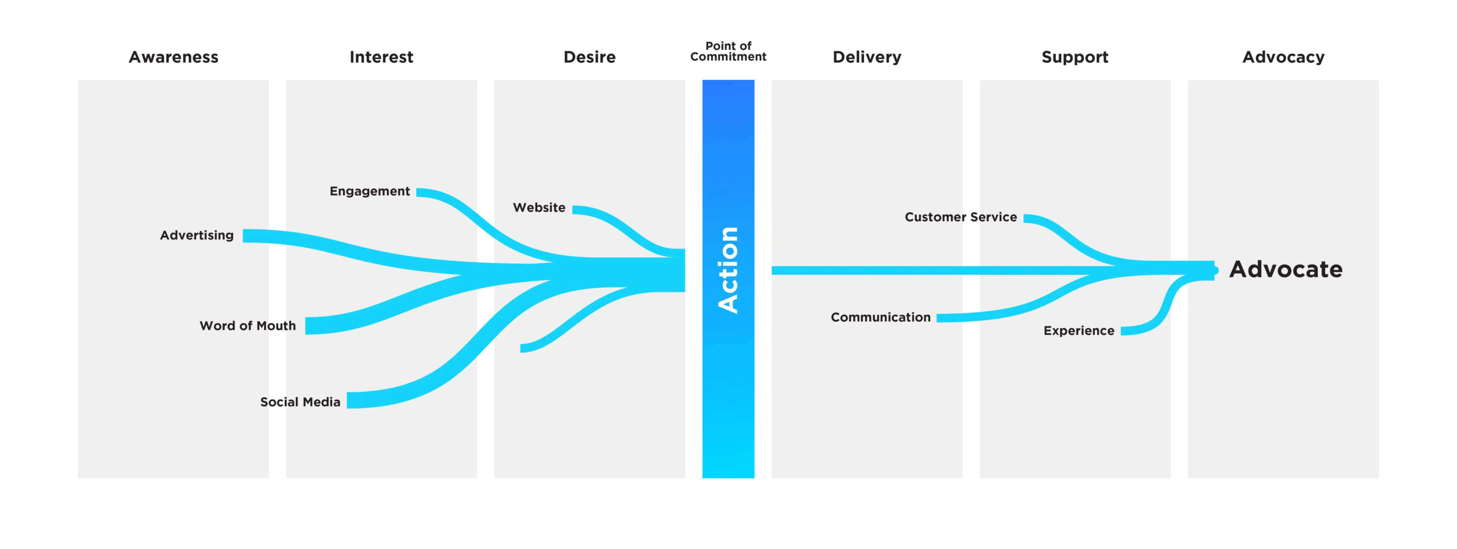 Downing-Diagrams-customer-journey
